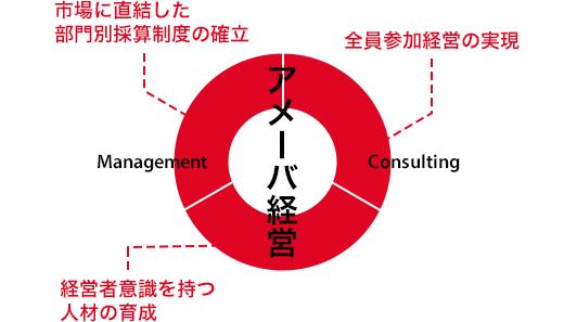 アメーバ経営の導入(一般企業向け)|KCCS